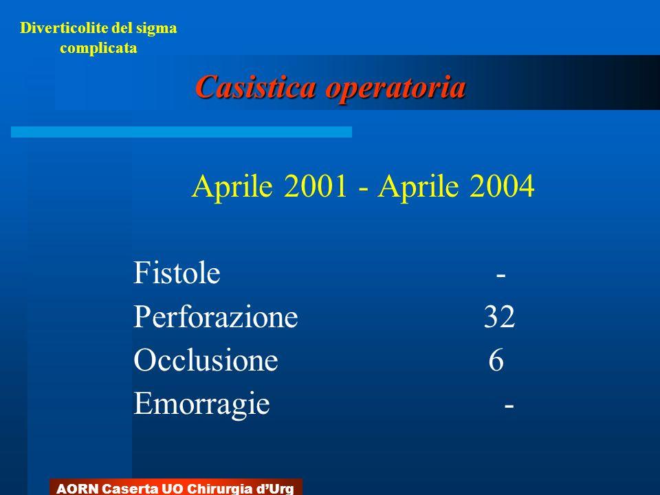 AORN Caserta UO Chirurgia dUrg Casistica operatoria Aprile 2001 - Aprile 2004 Fistole - Perforazione 32 Occlusione 6 Emorragie - Diverticolite del sig