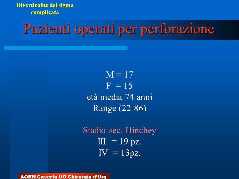 AORN Caserta UO Chirurgia dUrg M = 17 F = 15 età media 74 anni Range (22-86) Stadio sec. Hinchey III = 19 pz. IV = 13pz. Pazienti operati per perforaz