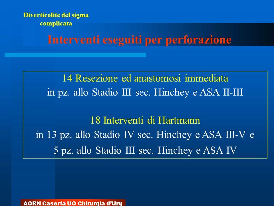 AORN Caserta UO Chirurgia dUrg 14 Resezione ed anastomosi immediata in pz. allo Stadio III sec. Hinchey e ASA II-III 18 Interventi di Hartmann in 13 p