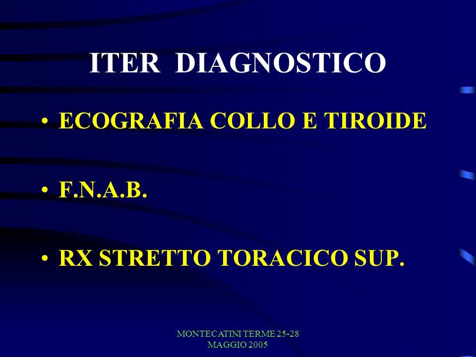 MONTECATINI TERME 25-28 MAGGIO 2005 ITER DIAGNOSTICO ECOGRAFIA COLLO E TIROIDE F.N.A.B.