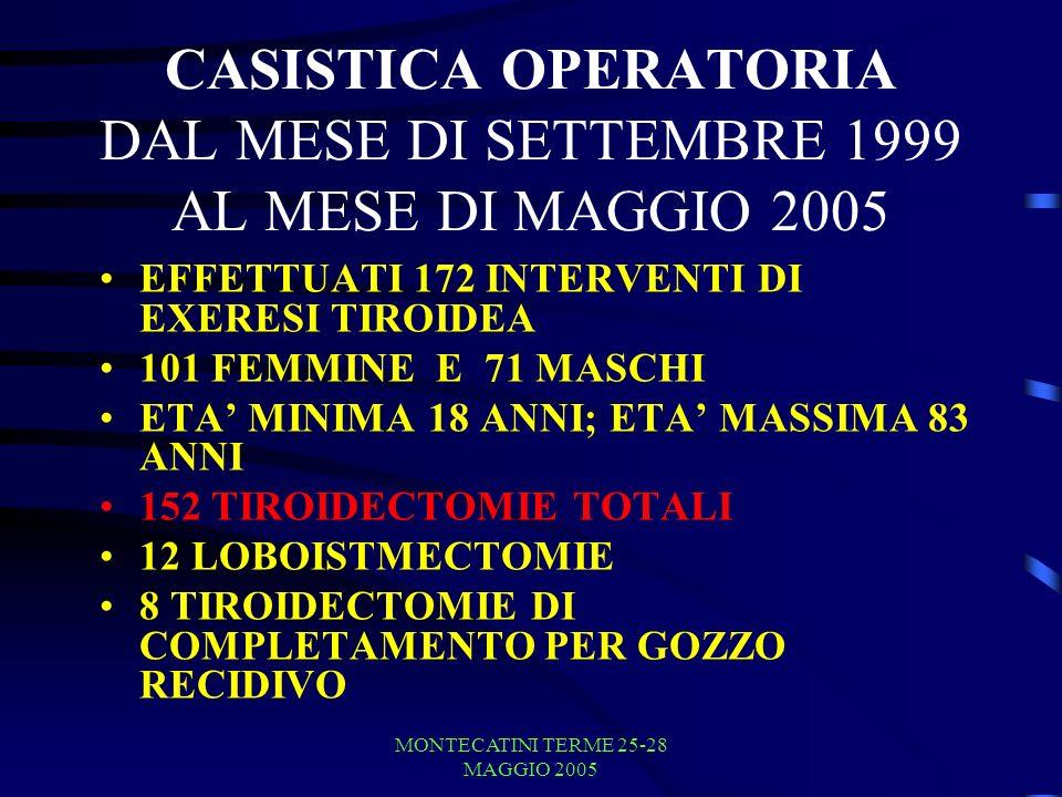 MONTECATINI TERME 25-28 MAGGIO 2005 ANATOMIA PATOLOGICA GOZZO NODULARE 121 CASI ADENOMA DI PLUMMER 7 CASI MORBO DI BASEDOW 5 CASI CARCINOMA PAPILLIFERO 27 CASI CARCINOMA FOLLICOLARE 10 CASI CARCINOMA MIDOLLARE 1 CASO CARCINOMA ANAPLASTICO 1 CASO