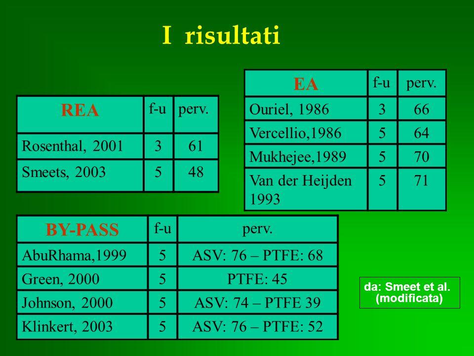 I risultati BY-PASS f-uperv. AbuRhama,19995ASV: 76 – PTFE: 68 Green, 20005PTFE: 45 Johnson, 20005ASV: 74 – PTFE 39 Klinkert, 20035ASV: 76 – PTFE: 52 E