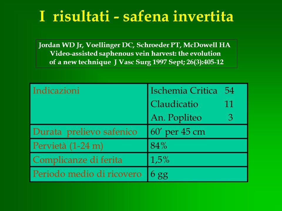 I risultati - safena invertita IndicazioniIschemia Critica 54 Claudicatio 11 An. Popliteo 3 Durata prelievo safenico60 per 45 cm Pervietà (1-24 m)84%
