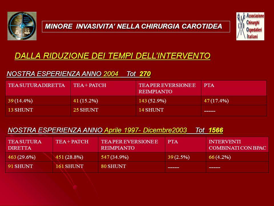 MINORE INVASIVITA NELLA CHIRURGIA CAROTIDEA TEA SUTURA DIRETTA TEA + PATCHTEA PER EVERSIONE E REIMPIANTO PTAINTERVENTI COMBINATI CON BPAC 463 (29.6%)4