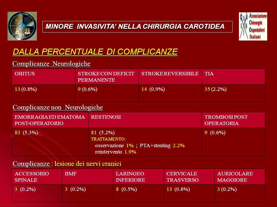 N° (%) MINORE INVASIVITA NELLA CHIRURGIA CAROTIDEA Complicanze non Neurologiche EMORRAGIA ED EMATOMA POST-OPERATORIO RESTENOSITROMBOSI POST OPERATORIA