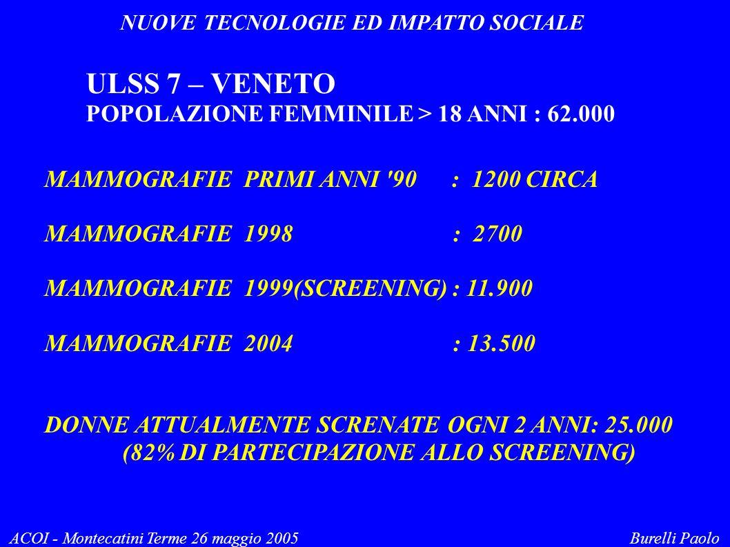 NUOVE TECNOLOGIE ED IMPATTO SOCIALE ACOI - Montecatini Terme 26 maggio 2005 Burelli Paolo ULSS 7 – VENETO POPOLAZIONE FEMMINILE > 18 ANNI : 62.000 MAMMOGRAFIE PRIMI ANNI 90 : 1200 CIRCA MAMMOGRAFIE 1998 : 2700 MAMMOGRAFIE 1999(SCREENING) : 11.900 MAMMOGRAFIE 2004 : 13.500 DONNE ATTUALMENTE SCRENATE OGNI 2 ANNI: 25.000 (82% DI PARTECIPAZIONE ALLO SCREENING)