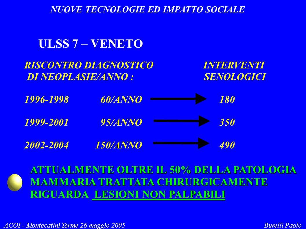 NUOVE TECNOLOGIE ED IMPATTO SOCIALE ACOI - Montecatini Terme 26 maggio 2005 Burelli Paolo ULSS 7 – VENETO RISCONTRO DIAGNOSTICO INTERVENTI DI NEOPLASIE/ANNO : SENOLOGICI 1996-1998 60/ANNO 180 1999-2001 95/ANNO 350 2002-2004 150/ANNO 490 ATTUALMENTE OLTRE IL 50% DELLA PATOLOGIA MAMMARIA TRATTATA CHIRURGICAMENTE RIGUARDA LESIONI NON PALPABILI