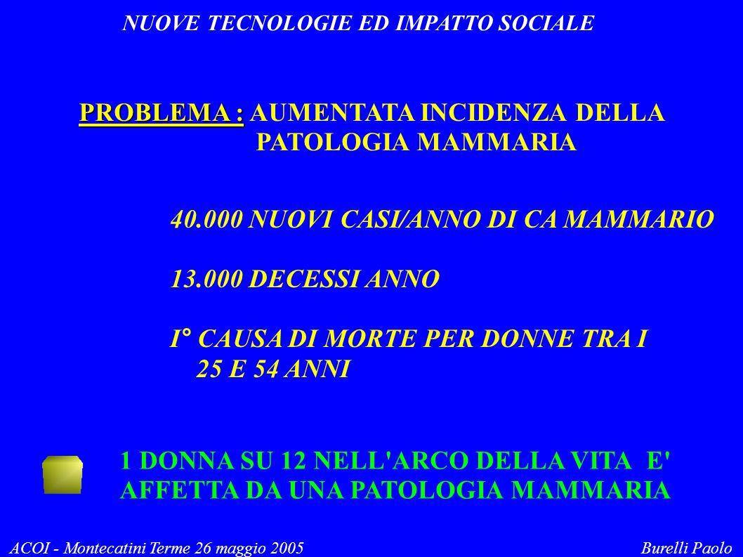 NUOVE TECNOLOGIE ED IMPATTO SOCIALE ACOI - Montecatini Terme 26 maggio 2005 Burelli Paolo PROBLEMA : PROBLEMA : AUMENTATA INCIDENZA DELLA PATOLOGIA MAMMARIA 40.000 NUOVI CASI/ANNO DI CA MAMMARIO 13.000 DECESSI ANNO I° CAUSA DI MORTE PER DONNE TRA I 25 E 54 ANNI 1 DONNA SU 12 NELL ARCO DELLA VITA E AFFETTA DA UNA PATOLOGIA MAMMARIA