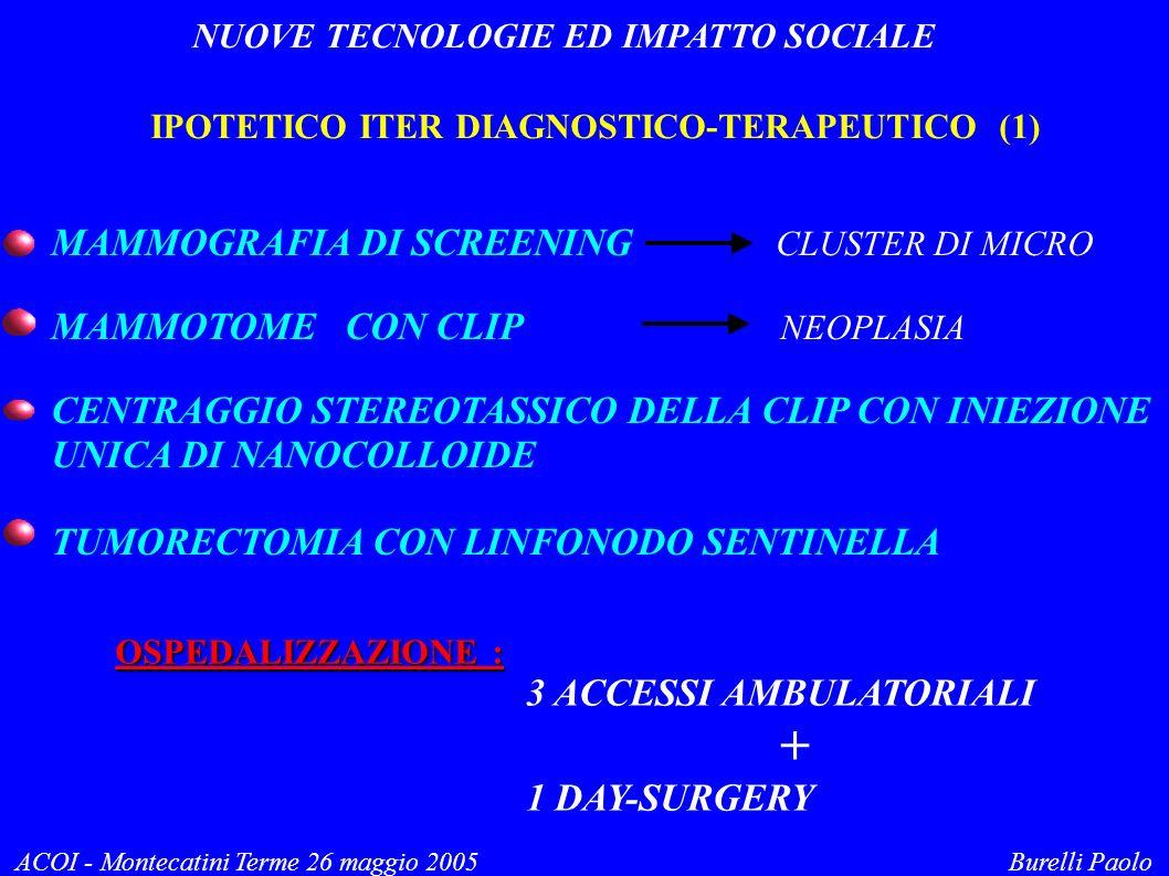 NUOVE TECNOLOGIE ED IMPATTO SOCIALE ACOI - Montecatini Terme 26 maggio 2005 Burelli Paolo IPOTETICO ITER DIAGNOSTICO-TERAPEUTICO (1) MAMMOGRAFIA DI SC