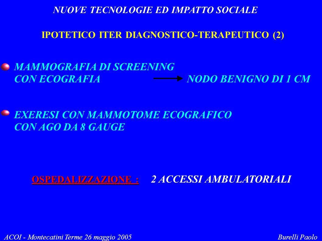 NUOVE TECNOLOGIE ED IMPATTO SOCIALE ACOI - Montecatini Terme 26 maggio 2005 Burelli Paolo IPOTETICO ITER DIAGNOSTICO-TERAPEUTICO (2) MAMMOGRAFIA DI SCREENING CON ECOGRAFIA NODO BENIGNO DI 1 CM EXERESI CON MAMMOTOME ECOGRAFICO CON AGO DA 8 GAUGE OSPEDALIZZAZIONE : 2 ACCESSI AMBULATORIALI