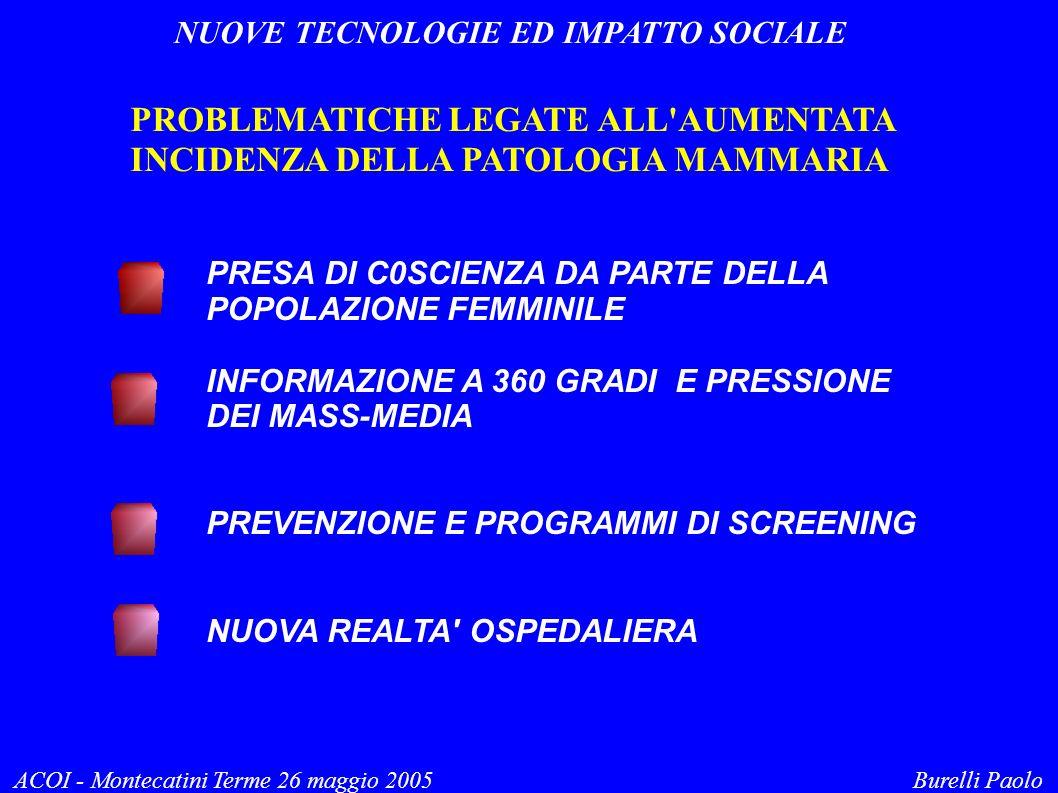 NUOVE TECNOLOGIE ED IMPATTO SOCIALE ACOI - Montecatini Terme 26 maggio 2005 Burelli Paolo PROBLEMATICHE LEGATE ALL AUMENTATA INCIDENZA DELLA PATOLOGIA MAMMARIA PRESA DI C0SCIENZA DA PARTE DELLA POPOLAZIONE FEMMINILE INFORMAZIONE A 360 GRADI E PRESSIONE DEI MASS-MEDIA PREVENZIONE E PROGRAMMI DI SCREENING NUOVA REALTA OSPEDALIERA