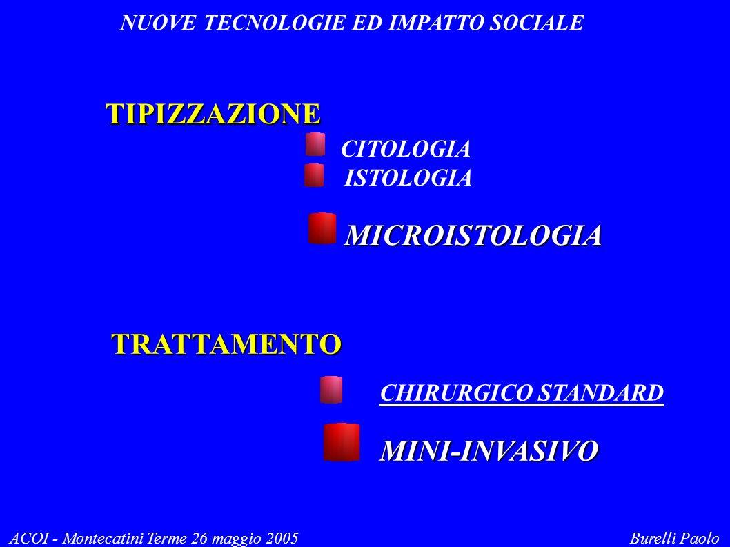 NUOVE TECNOLOGIE ED IMPATTO SOCIALE ACOI - Montecatini Terme 26 maggio 2005 Burelli Paolo TIPIZZAZIONE CITOLOGIA ISTOLOGIA MICROISTOLOGIA TRATTAMENTO CHIRURGICO STANDARDMINI-INVASIVO