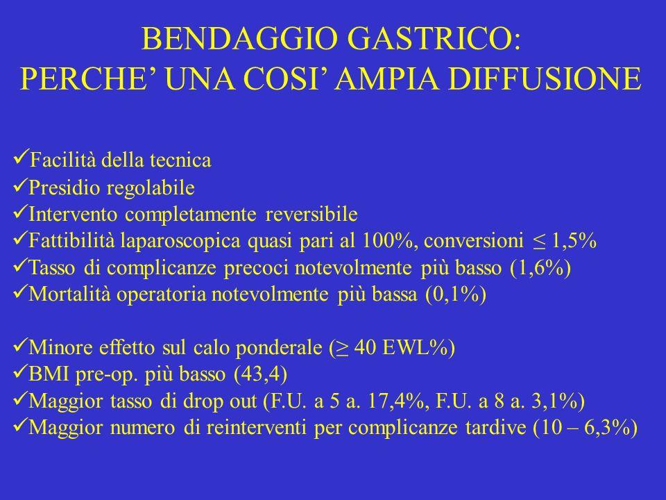 BENDAGGIO GASTRICO: PERCHE UNA COSI AMPIA DIFFUSIONE Facilità della tecnica Presidio regolabile Intervento completamente reversibile Fattibilità laparoscopica quasi pari al 100%, conversioni 1,5% Tasso di complicanze precoci notevolmente più basso (1,6%) Mortalità operatoria notevolmente più bassa (0,1%) Minore effetto sul calo ponderale ( 40 EWL%) BMI pre-op.