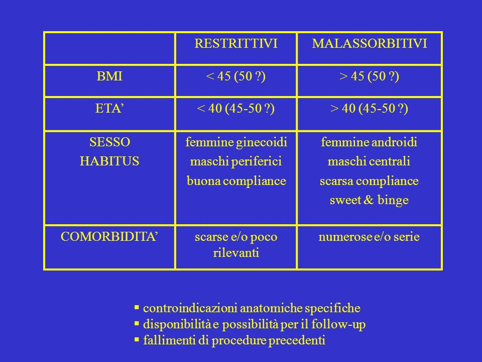 RESTRITTIVIMALASSORBITIVI BMI< 45 (50 ?)> 45 (50 ?) ETA< 40 (45-50 ?)> 40 (45-50 ?) SESSO HABITUS femmine ginecoidi maschi periferici buona compliance femmine androidi maschi centrali scarsa compliance sweet & binge COMORBIDITAscarse e/o poco rilevanti numerose e/o serie controindicazioni anatomiche specifiche disponibilità e possibilità per il follow-up fallimenti di procedure precedenti