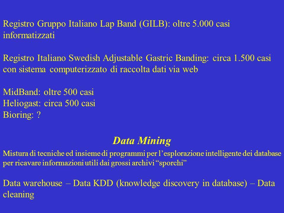 Registro Gruppo Italiano Lap Band (GILB): oltre 5.000 casi informatizzati Registro Italiano Swedish Adjustable Gastric Banding: circa 1.500 casi con s