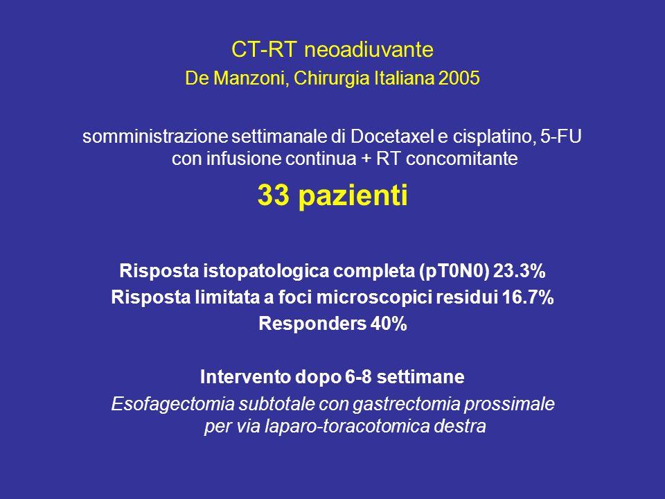 CT-RT neoadiuvante De Manzoni, Chirurgia Italiana 2005 somministrazione settimanale di Docetaxel e cisplatino, 5-FU con infusione continua + RT concomitante 33 pazienti Risposta istopatologica completa (pT0N0) 23.3% Risposta limitata a foci microscopici residui 16.7% Responders 40% Intervento dopo 6-8 settimane Esofagectomia subtotale con gastrectomia prossimale per via laparo-toracotomica destra
