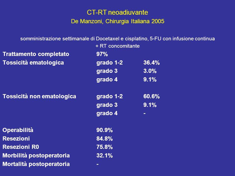 CT-RT neoadiuvante De Manzoni, Chirurgia Italiana 2005 somministrazione settimanale di Docetaxel e cisplatino, 5-FU con infusione continua + RT concomitante Trattamento completato 97% Tossicità ematologicagrado 1-2 36.4% grado 33.0% grado 49.1% Tossicità non ematologicagrado 1-260.6% grado 39.1% grado 4- Operabilità90.9% Resezioni84.8% Resezioni R075.8% Morbilità postoperatoria32.1% Mortalità postoperatoria-