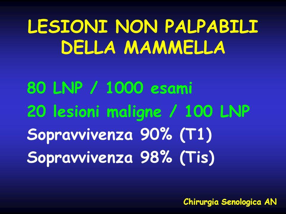 LESIONI NON PALPABILI DELLA MAMMELLA 80 LNP / 1000 esami 20 lesioni maligne / 100 LNP Sopravvivenza 90% (T1) Sopravvivenza 98% (Tis) Chirurgia Senolog