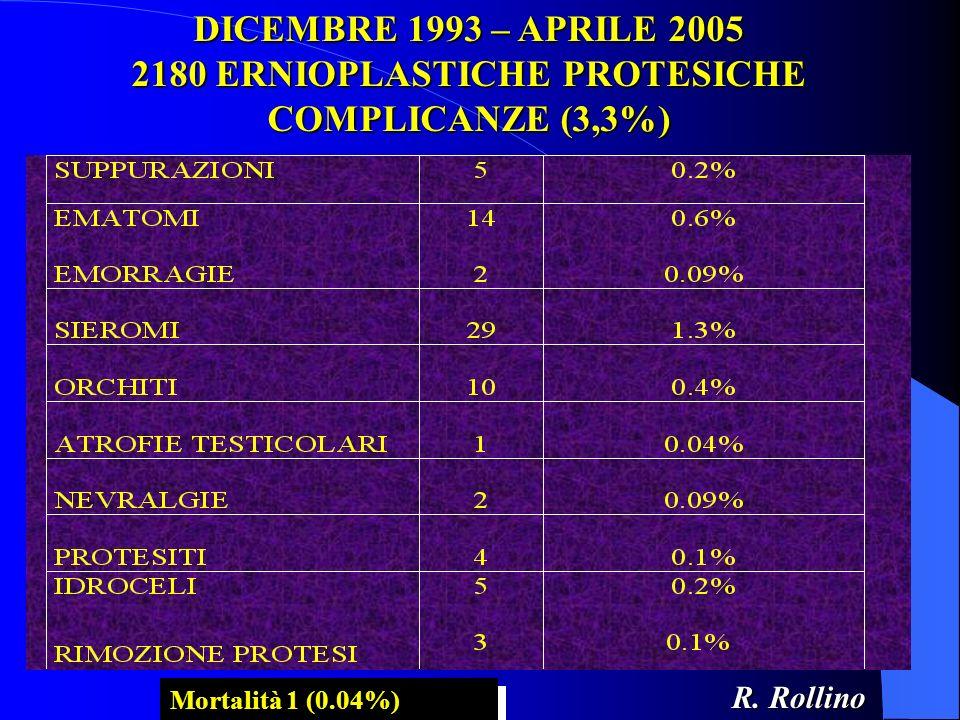 DICEMBRE 1993 – APRILE 2005 2180 ERNIOPLASTICHE PROTESICHE COMPLICANZE (3,3%) Mortalità 1 (0.04%) R. Rollino