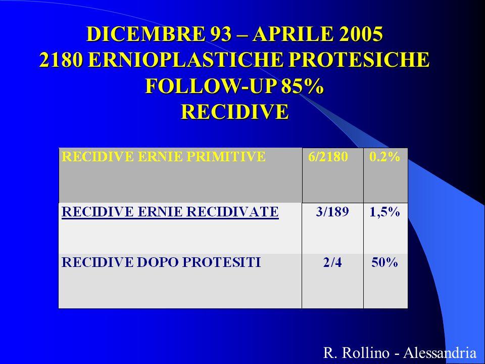 DICEMBRE 93 – APRILE 2005 2180 ERNIOPLASTICHE PROTESICHE FOLLOW-UP 85% RECIDIVE R. Rollino - Alessandria