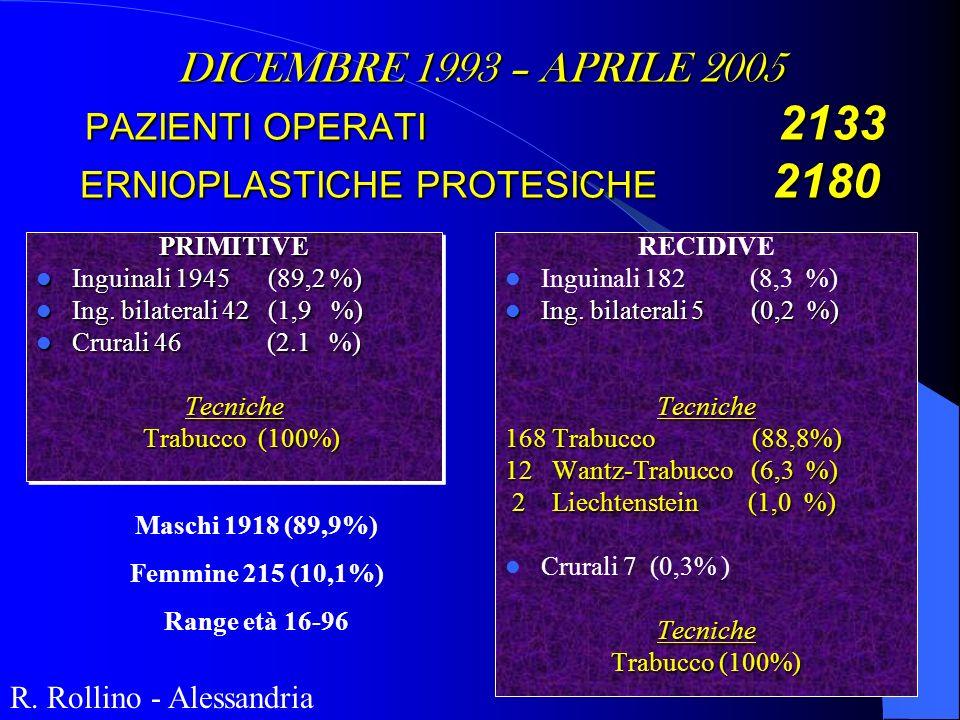 PRIMITIVE Inguinali 1945 (89,2 %) Inguinali 1945 (89,2 %) Ing. bilaterali 42 (1,9 %) Ing. bilaterali 42 (1,9 %) Crurali 46 (2.1 %) Crurali 46 (2.1 %)T