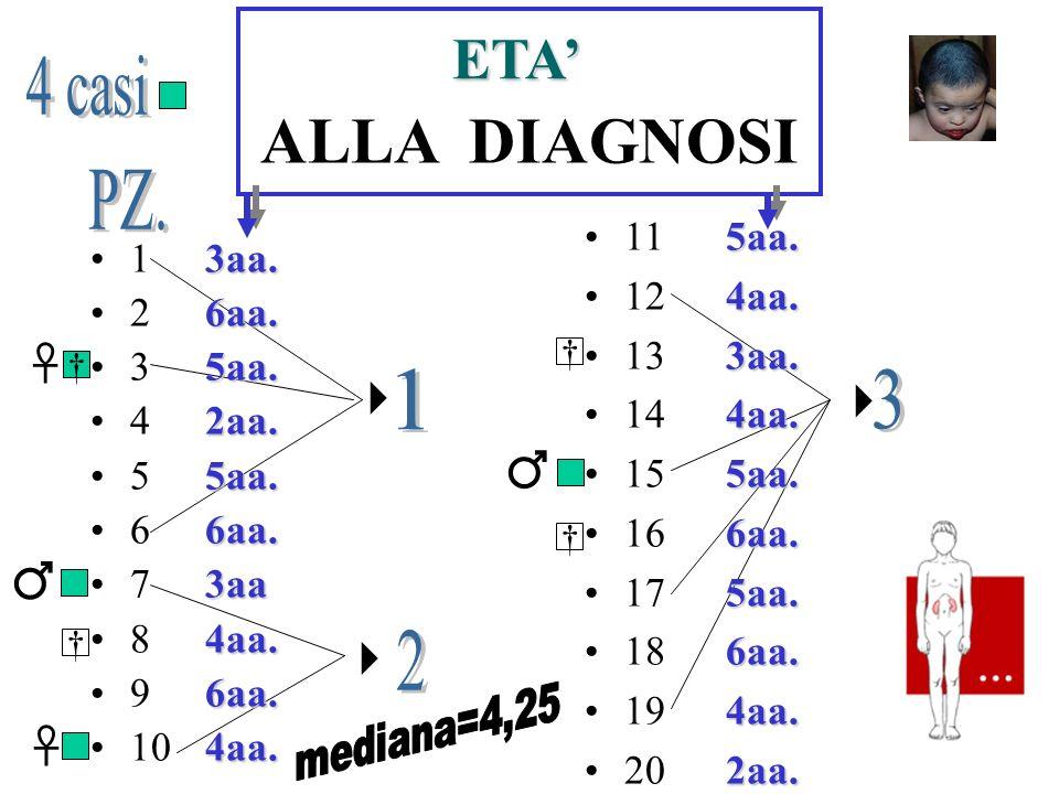 ALLA DIAGNOSI 1 2 3 4 5 6 7 8 9 10 11 12 13 14 15 16 17 18 19 20 ETA 3aa.6aa.5aa.2aa.5aa.6aa.3aa4aa.6aa.4aa.