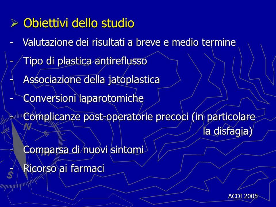 ACOI 2005 Obiettivi dello studio Obiettivi dello studio - Valutazione dei risultati a breve e medio termine - Tipo di plastica antireflusso - Associaz