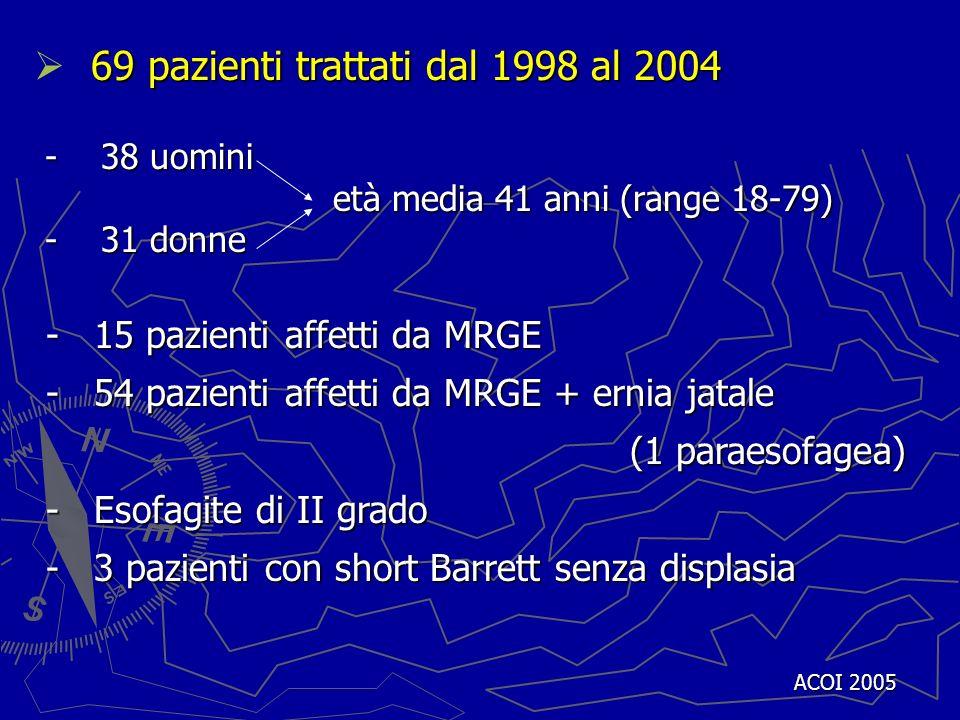 ACOI 2005 69 pazienti trattati dal 1998 al 2004 - 38 uomini - 38 uomini età media 41 anni (range 18-79) età media 41 anni (range 18-79) - 31 donne - 3