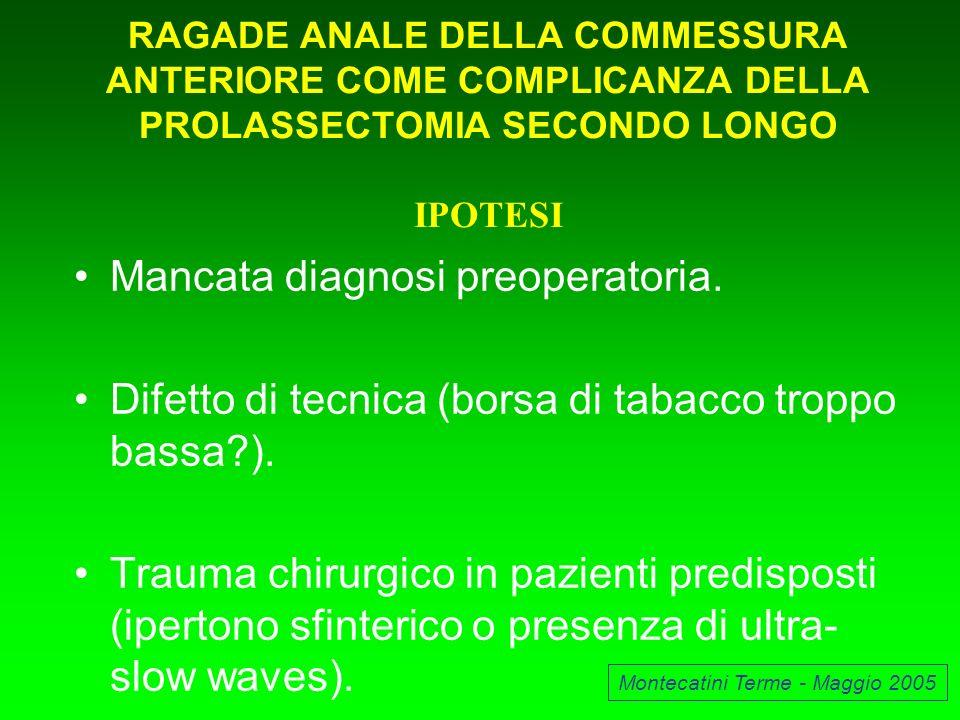 Mancata diagnosi preoperatoria. Difetto di tecnica (borsa di tabacco troppo bassa?). Trauma chirurgico in pazienti predisposti (ipertono sfinterico o