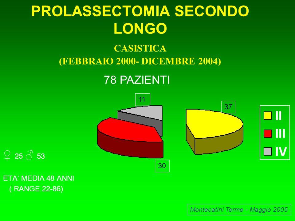 PROLASSECTOMIA SECONDO LONGO CASISTICA (FEBBRAIO 2000- DICEMBRE 2004) 25 53 ETA MEDIA 48 ANNI ( RANGE 22-86) Montecatini Terme - Maggio 2005 78 PAZIEN