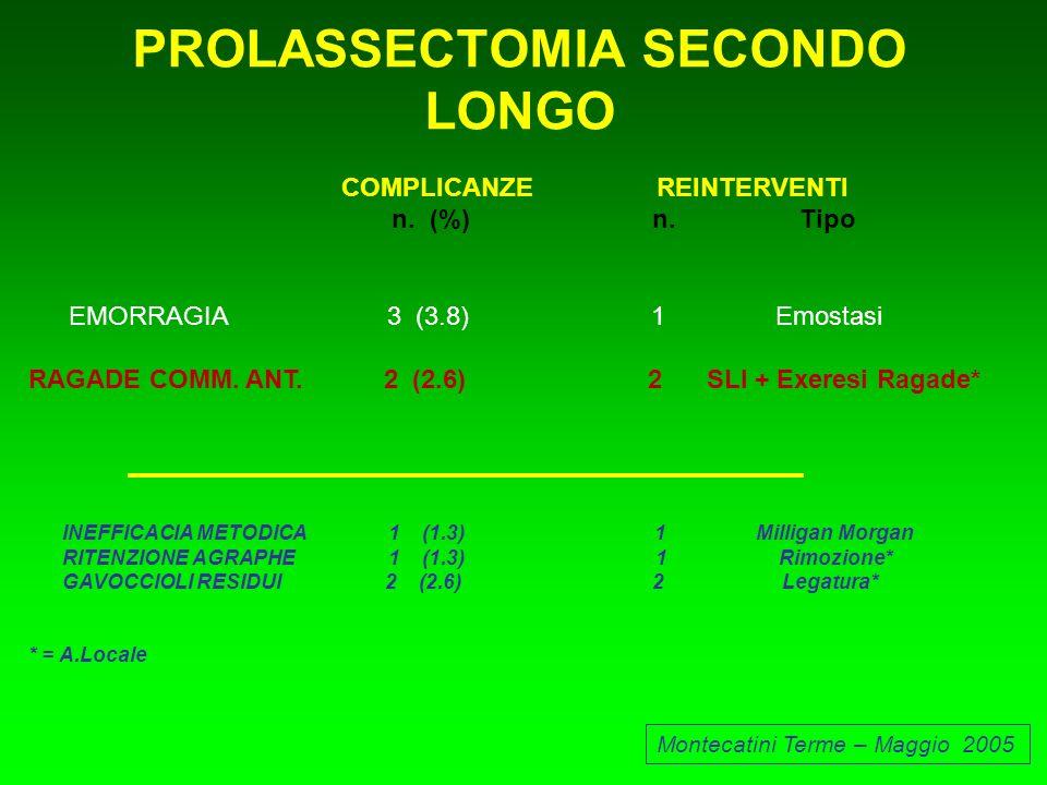 PROLASSECTOMIA SECONDO LONGO Montecatini Terme – Maggio 2005 COMPLICANZE REINTERVENTI n. (%) n. Tipo EMORRAGIA 3 (3.8) 1 Emostasi RAGADE COMM. ANT. 2