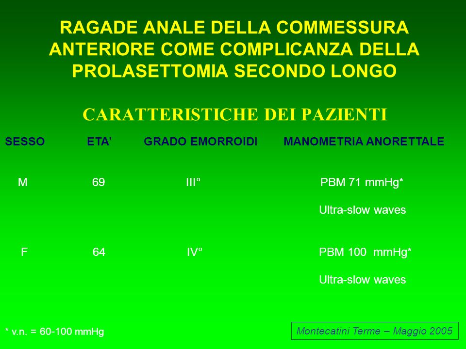 RAGADE ANALE DELLA COMMESSURA ANTERIORE COME COMPLICANZA DELLA PROLASETTOMIA SECONDO LONGO CARATTERISTICHE DEI PAZIENTI Montecatini Terme – Maggio 200