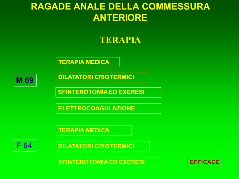 RAGADE ANALE DELLA COMMESSURA ANTERIORE TERAPIA EFFICACE F 64 M 69 TERAPIA MEDICA DILATATORI CRIOTERMICI SFINTEROTOMIA ED EXERESI TERAPIA MEDICA DILAT