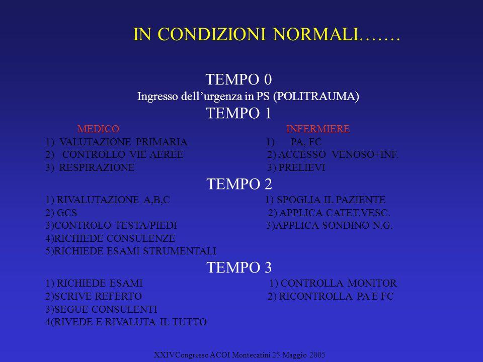 XXIVCongresso ACOI Montecatini 25 Maggio 2005 IN CONDIZIONI NORMALI…….