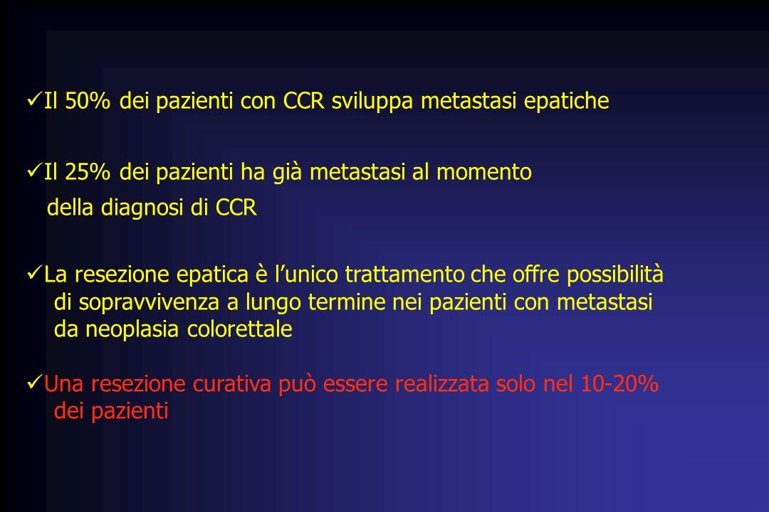 Il 50% dei pazienti con CCR sviluppa metastasi epatiche Il 25% dei pazienti ha già metastasi al momento della diagnosi di CCR La resezione epatica è l