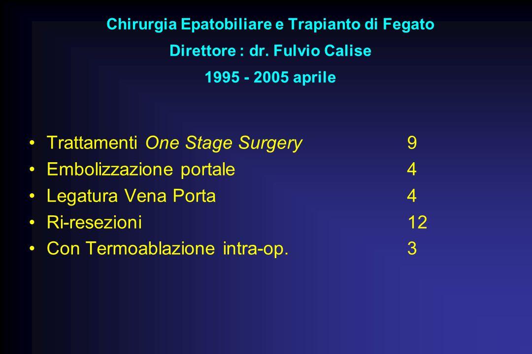 Trattamenti One Stage Surgery9 Embolizzazione portale4 Legatura Vena Porta4 Ri-resezioni 12 Con Termoablazione intra-op. 3 Chirurgia Epatobiliare e Tr