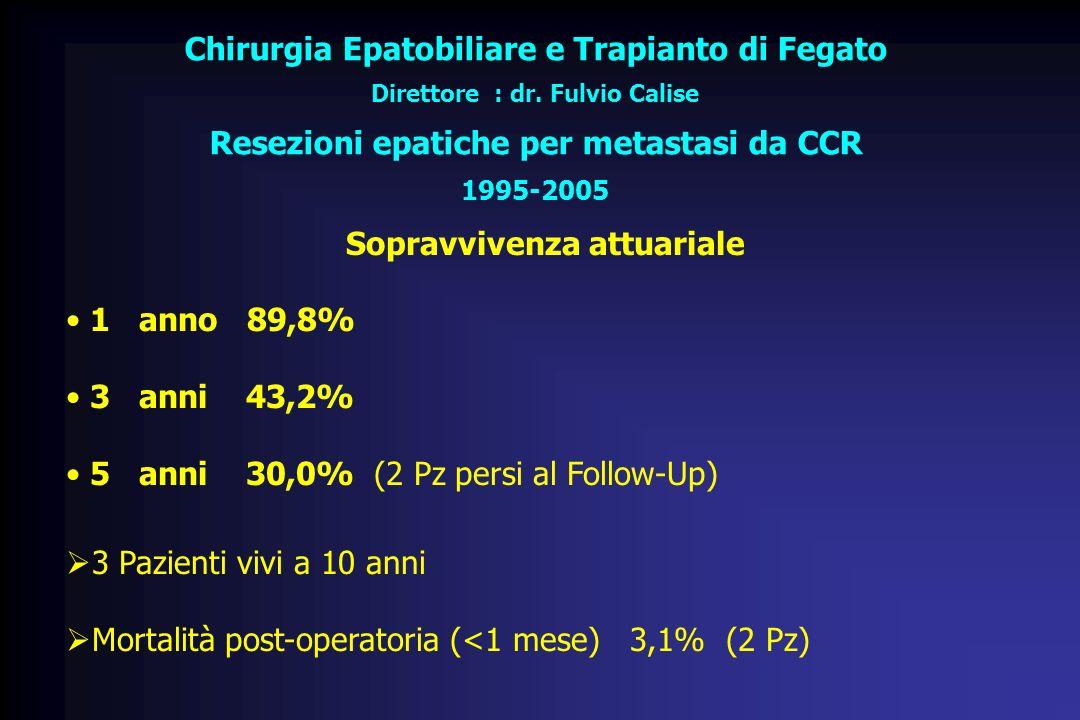 Chirurgia Epatobiliare e Trapianto di Fegato Direttore : dr. Fulvio Calise Resezioni epatiche per metastasi da CCR 1995-2005 Sopravvivenza attuariale