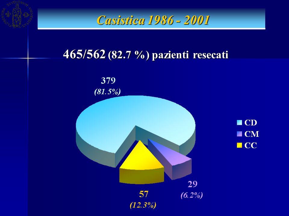 Casistica 1986 - 2001 Casistica 1986 - 2001 465/562 (82.7 %) pazienti resecati