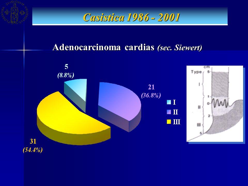 Casistica 1986 - 2001 Casistica 1986 - 2001 Adenocarcinoma cardias (sec. Siewert) Adenocarcinoma cardias (sec. Siewert)