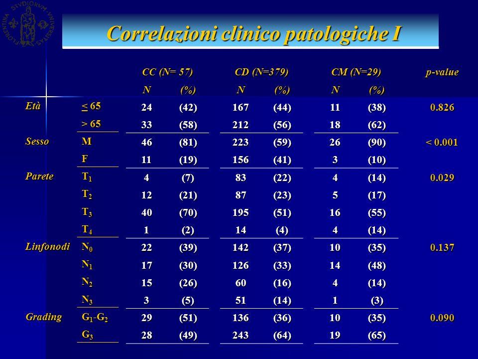 Correlazioni clinico patologiche II Correlazioni clinico patologiche II Radicalità R0R0R0R0 R1R1R1R1 R2R2R2R2 LaurenInt.