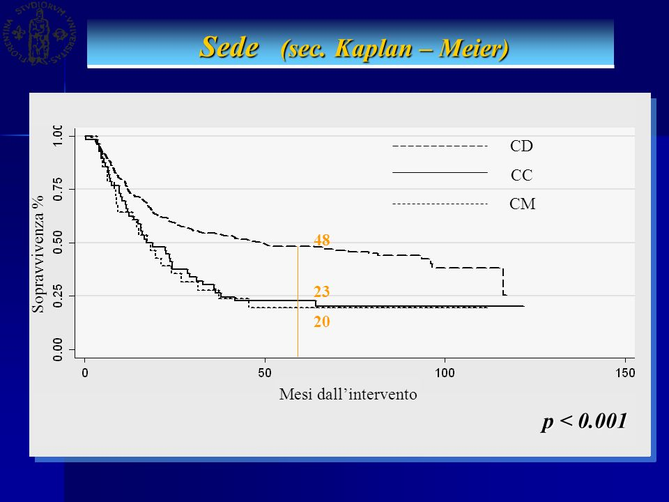 Sede (sec. Kaplan – Meier) Sede (sec. Kaplan – Meier) p < 0.001 Mesi dallintervento CD CC CM Sopravvivenza % 48 23 20