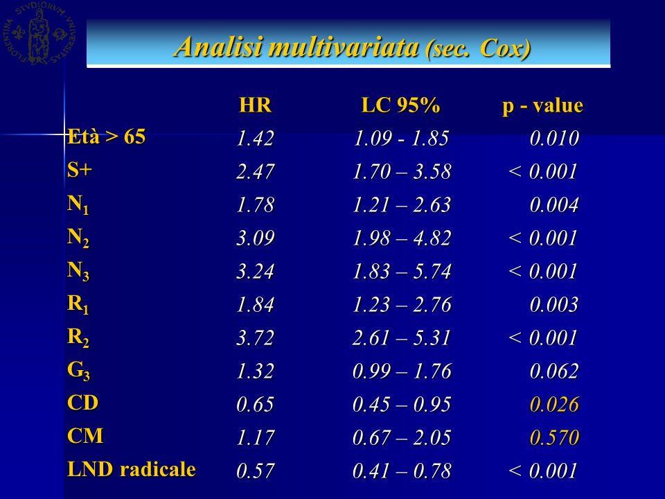 Analisi multivariata (sec. Cox) Analisi multivariata (sec. Cox) Età > 65 S+ N1N1N1N1 N2N2N2N2 N3N3N3N3 R1R1R1R1 R2R2R2R2 G3G3G3G3 CD CM LND radicale H