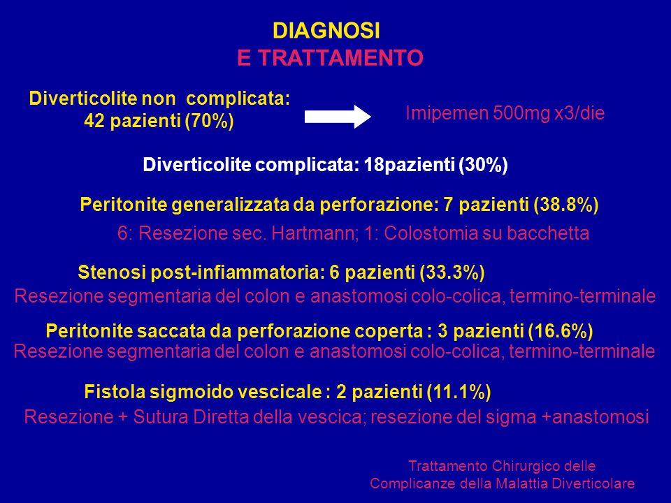 DIAGNOSI Trattamento Chirurgico delle Complicanze della Malattia Diverticolare Diverticolite non complicata: 42 pazienti (70%) Peritonite generalizzata da perforazione: 7 pazienti (38.8%) Stenosi post-infiammatoria: 6 pazienti (33.3%) Peritonite saccata da perforazione coperta : 3 pazienti (16.6%) Fistola sigmoido vescicale : 2 pazienti (11.1%) Imipemen 500mg x3/die Diverticolite complicata: 18pazienti (30%) 6: Resezione sec.
