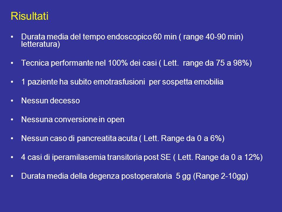 Risultati Durata media del tempo endoscopico 60 min ( range 40-90 min) letteratura) Tecnica performante nel 100% dei casi ( Lett.