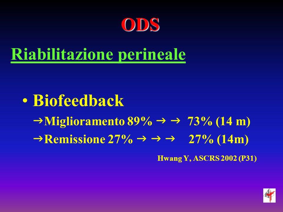 ODS Riabilitazione perineale Biofeedback Miglioramento 89% 73% (14 m) Remissione 27% 27% (14m) Hwang Y, ASCRS 2002 (P31)
