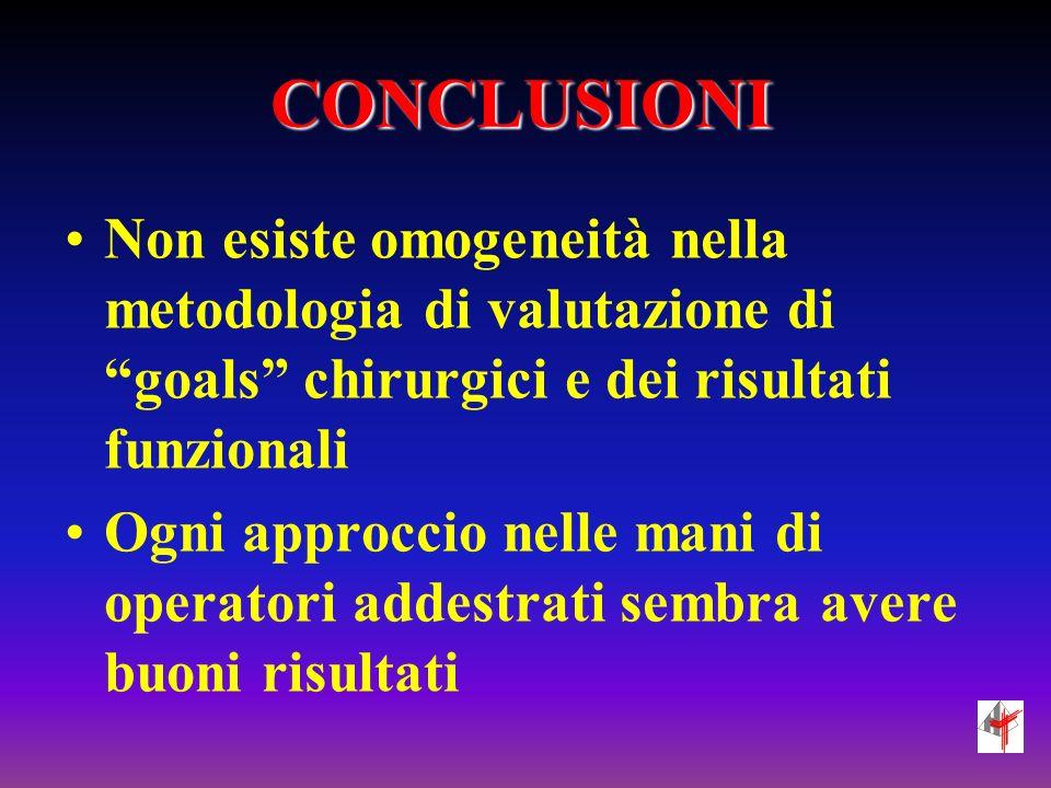 CONCLUSIONI Non esiste omogeneità nella metodologia di valutazione di goals chirurgici e dei risultati funzionali Ogni approccio nelle mani di operatori addestrati sembra avere buoni risultati
