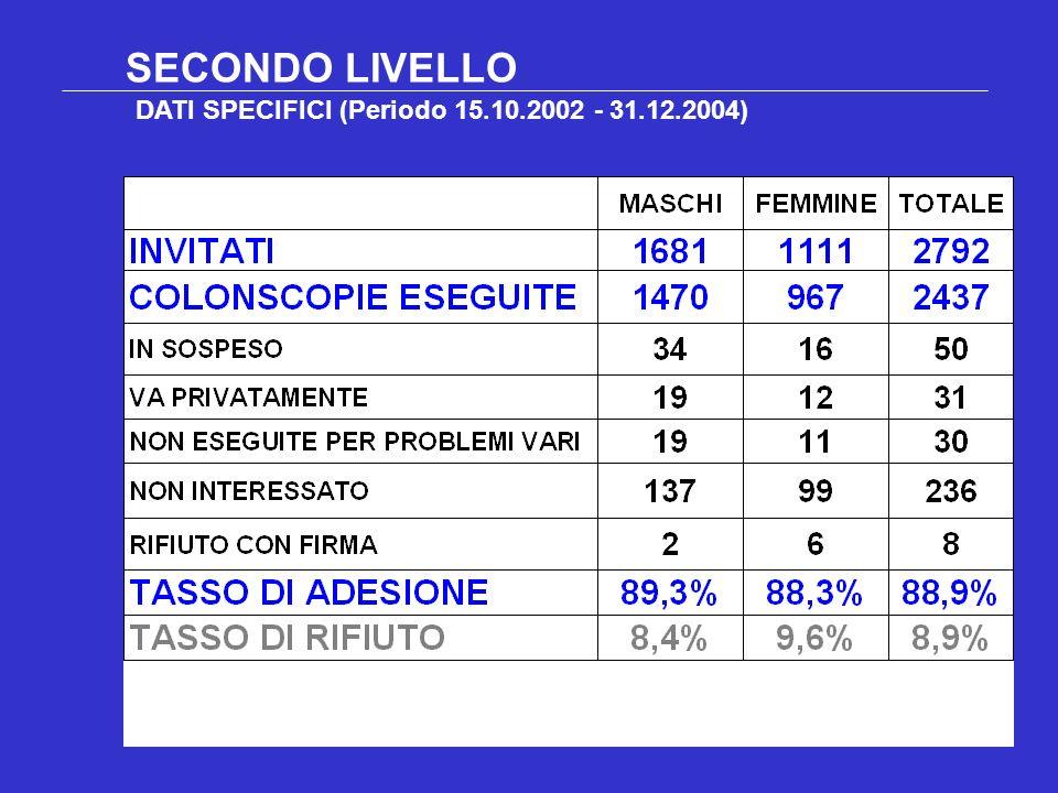 SECONDO LIVELLO DATI SPECIFICI (Periodo 15.10.2002 - 31.12.2004)
