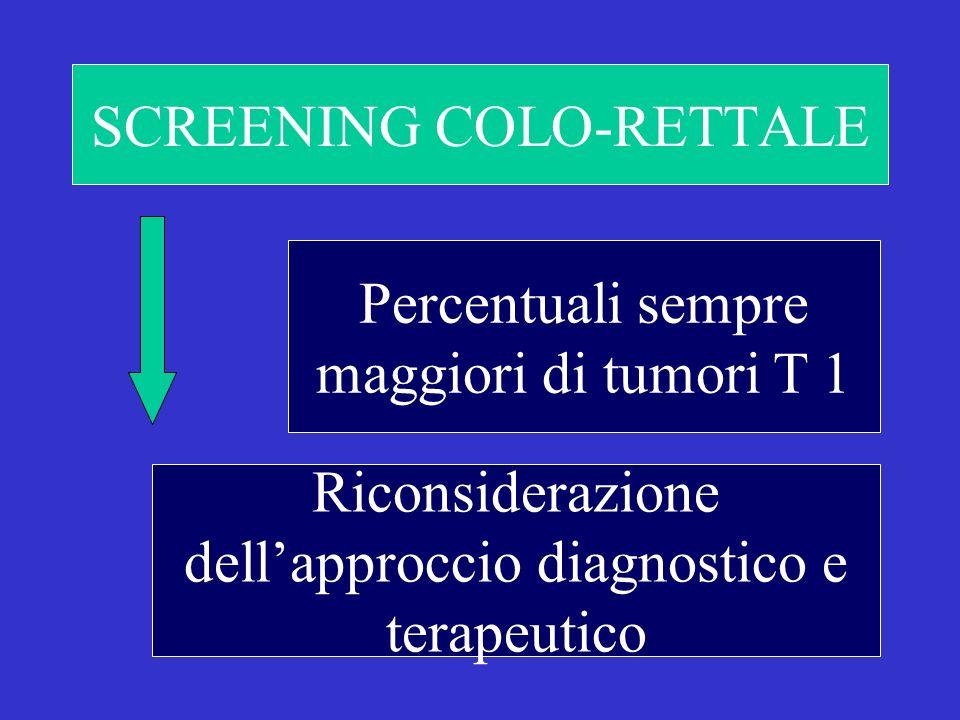 SCREENING COLO-RETTALE Percentuali sempre maggiori di tumori T 1 Riconsiderazione dellapproccio diagnostico e terapeutico