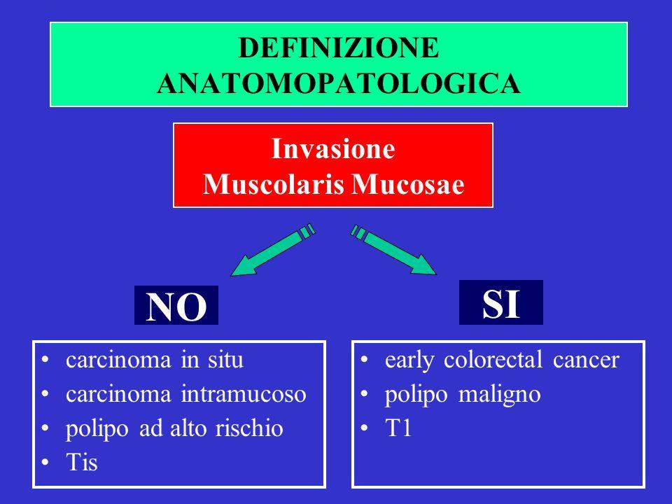 DEFINIZIONE ANATOMOPATOLOGICA SI carcinoma in situ carcinoma intramucoso polipo ad alto rischio Tis Invasione Muscolaris Mucosae NO early colorectal cancer polipo maligno T1