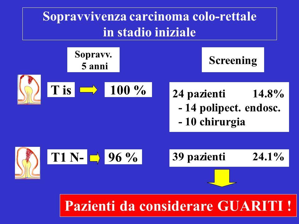 Sopravvivenza carcinoma colo-rettale in stadio iniziale T is T1 N- 100 % Sopravv.